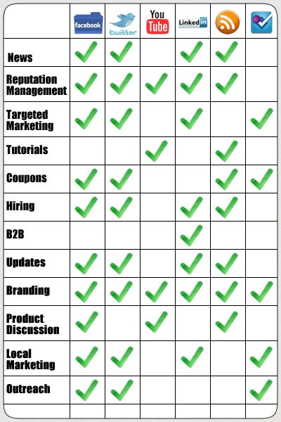 Checklist demonstrating which social networks are good for which types of advertising