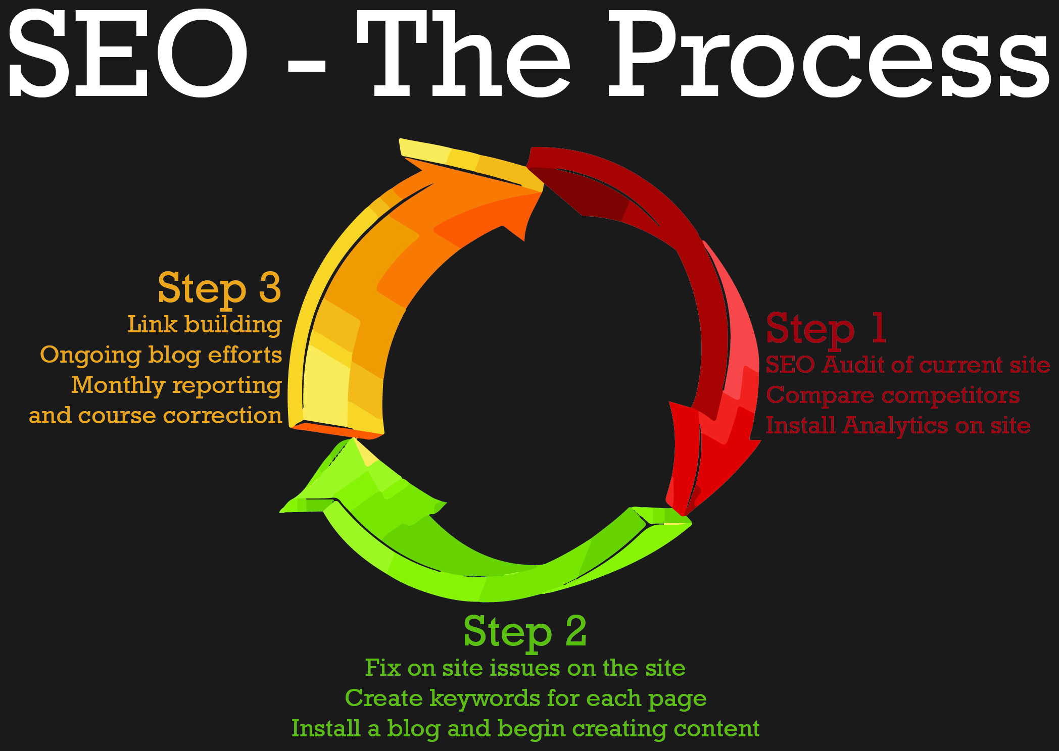 The SEO Process: Step 1 is SEO audit of current site compared to competitors, install Analytics. Step 2 is fix issues on site, create keywords for each page, install a blog and begin creating content. Step 3 is link building, ongoing blog efforts, monthly reporting and course correction.