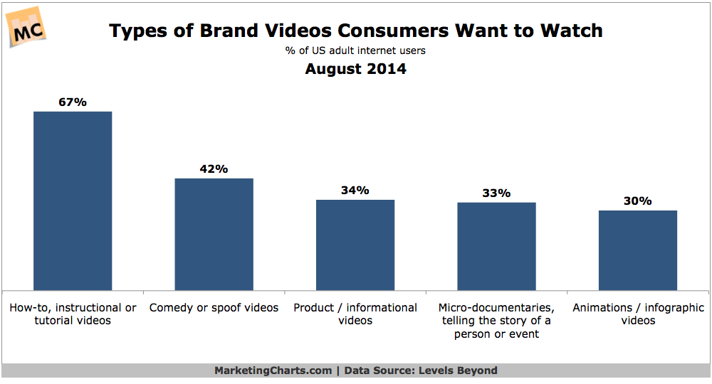 Types of Brand Videos Consumers want to Watch graph - August 2014