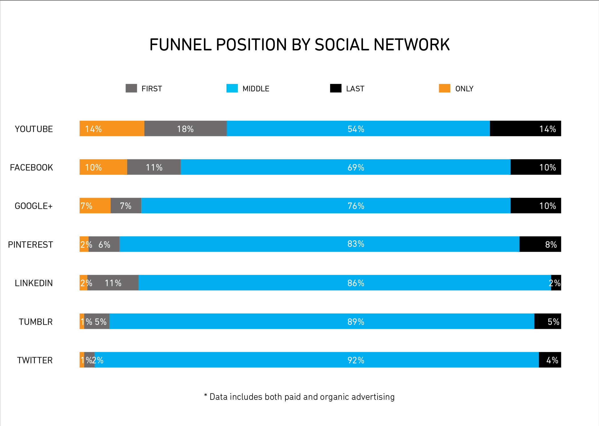 Funnel Position by Social Network graph, youtube drives more sales