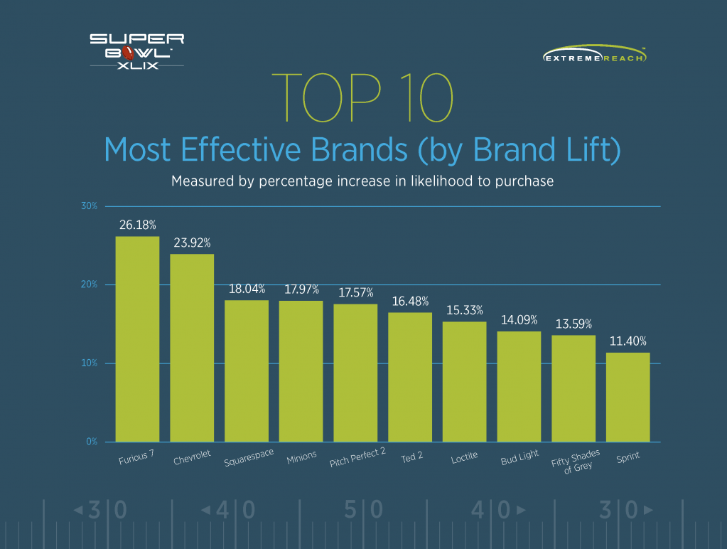 Top 10 Most Effective Brands (by Brand Lift) chart