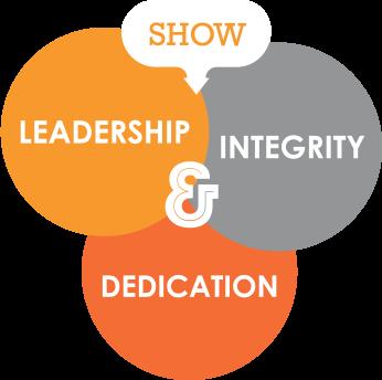 Show leadership, integrity and dedication.