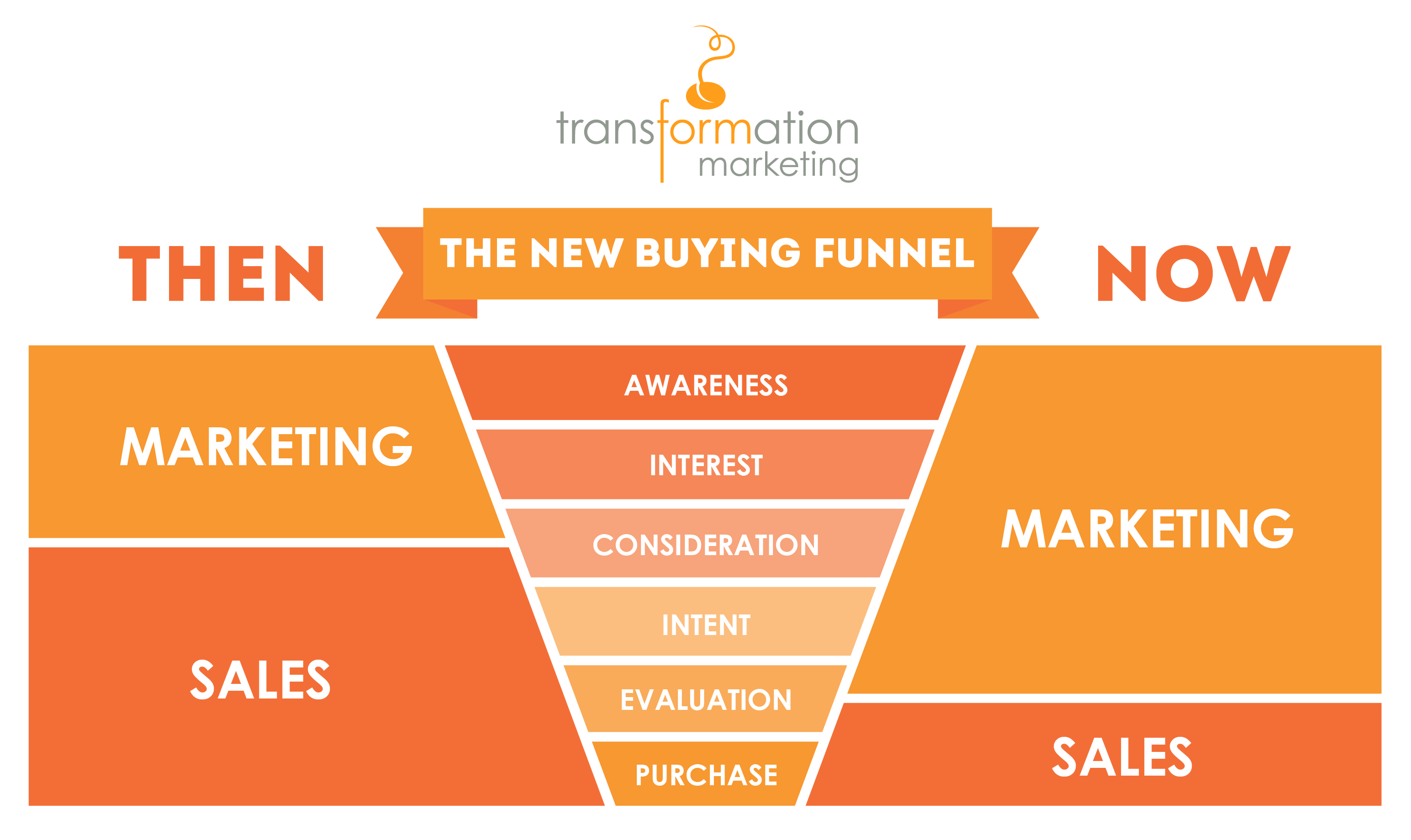 Comparing Buying Funnels