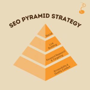 seo pyramid strategy